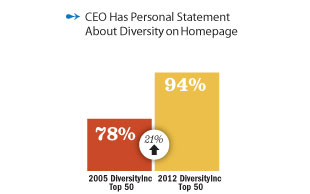 Diversity Websites: CEO has a personal statement