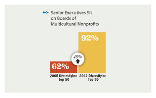 Senior execs sit on boards of multicultural nonprofits