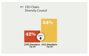 How many CEOs chair their diversity councils?