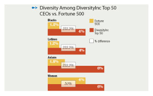 Diversity at the Top: What Companies Have Non-White CEOs?