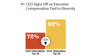 CEO signs off on executive compensation tied to diversity