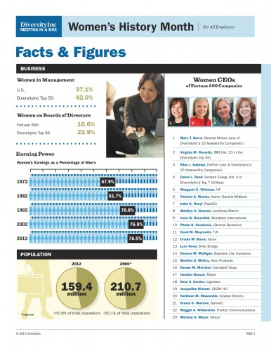 Women's History Month Facts & Figures 1