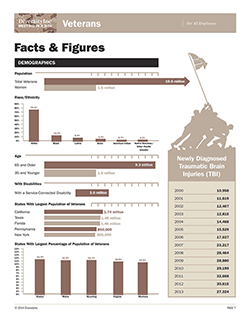 Veterans Facts & Figures