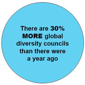 Diversity Councils