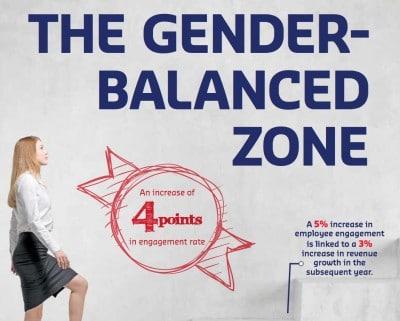 Gender Balance Zone pic
