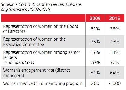 Sodexo gender balance chart 1