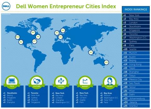 Dell_Scoreboard_Global_Women_Entrepreneurship