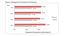 Participation in Formal Mentoring Drives Minority Promotions within Management