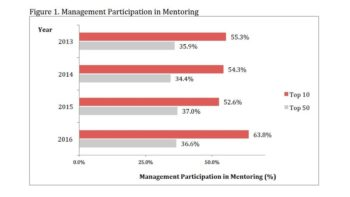 Participation in Formal Mentoring Drives Minority Promotions within Mgmt.
