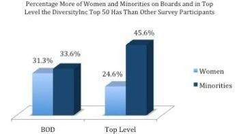DiversityInc Top 50 Outperforms Fortune 500 in Board Diversity