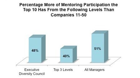 Part II: What Differentiates the DiversityInc Top 10 From the Rest of the Top 50 in One Chart