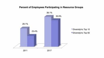 Analyzing Deloitte's Plans to Phase Out Business Resource Groups